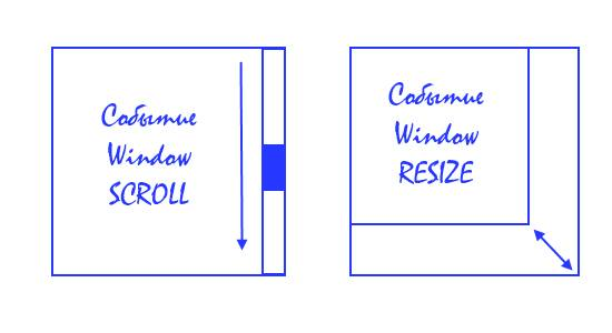 События window scroll и window resize